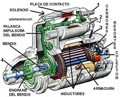 fallas mecanica automotriz: