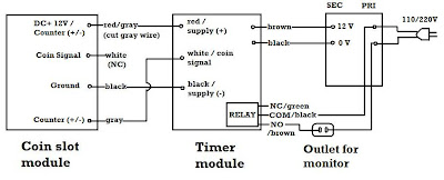 Coin slot timer for pc diagram imperial palace hotel casino biloxi pc parallel port clock nickel vendmach init dime the coin slot in the machine will only accept a single coin state diagram model asfbconference2016 Images