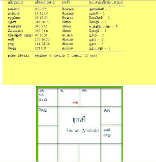 astrology free match making tamil