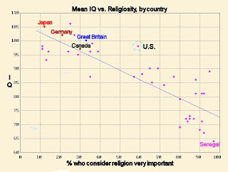 Graph of national IQ scores versus level of religiosity