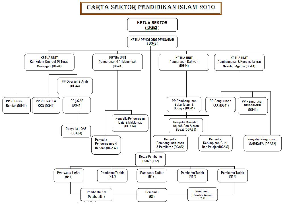 Carta Organisasi Sektor Pendidikan Islam Carta Organisasi Spi Sabah