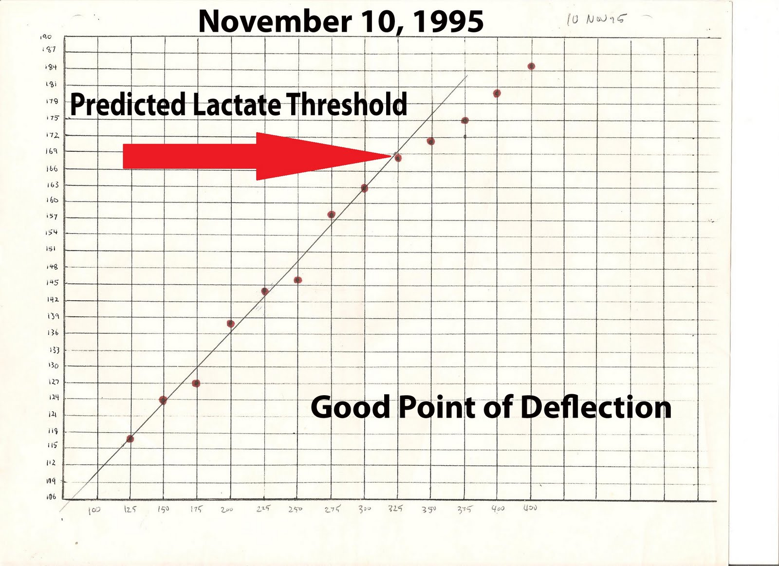My world from a bicycle how to determine your lactate threshold figure 1 1995 conconi test nvjuhfo Gallery