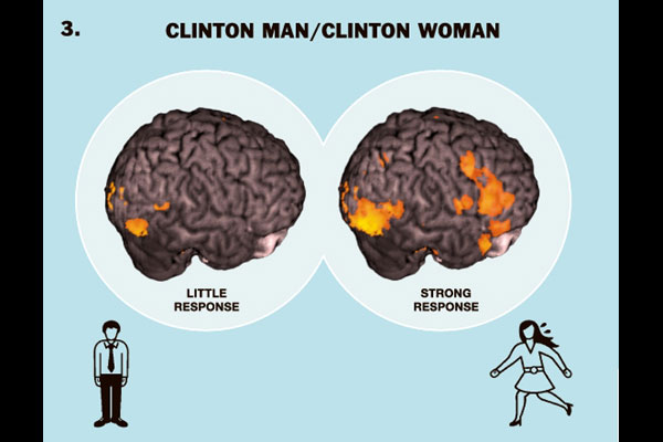 Difference gender female brain right!