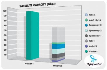 viasat-1 satellite capacity in gbps