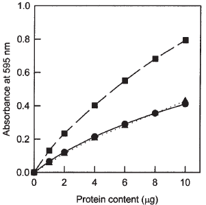 bradford assay standard quantitative method determination protein concentrations biology essay Standard protein samples need to be prepared to give absorbance values within the linear range of the assay and unknown protein samples to be tested must be approximately within the range of the standards minimize variations in absorbance values obtained using the bradford procedure.