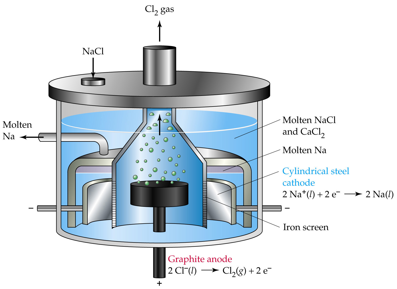 Chem 1180 199 1911 electrolysis of molten salts stoichiometry of chem 1180 ccuart Images