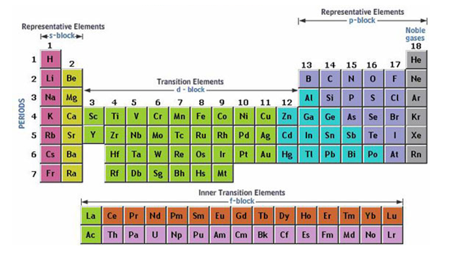 Chem 1180 221 Periodic Trends In The Transition Elements