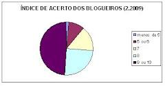 ÍNDICE DE ACERTOS DOS BLOGUEIROS