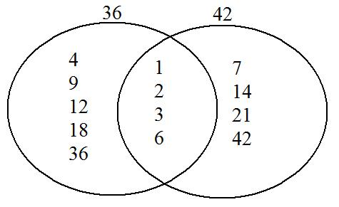 A Circle And A Square Walk Into A Room Greatest Common Factor