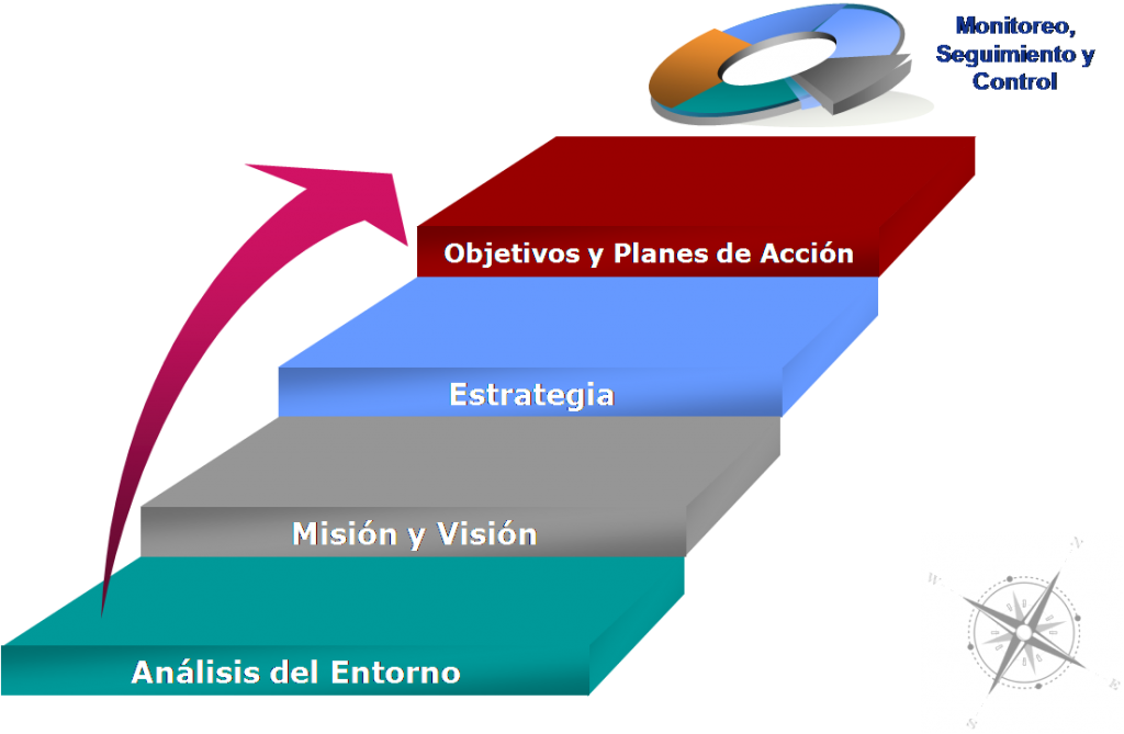 La planificaci0f3n estrat0e9gica de ciudades: conceptos b0e1sicos : http