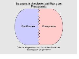 VINCULACION DEL PLAN Y DEL PRESUPUESTO