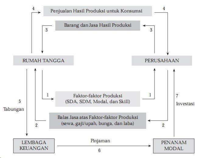 Ekonomi kelas x siklus ekonomi circular flow diagram siklus ekonomi circular flow diagram ccuart Images