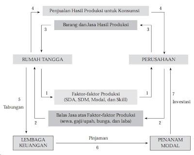 kegiatan ekonomi dan siklus aliran diagram siklus pendapatan circular flow of income diagram dari kegiatan ekonomi jenis ini adalah sebagai berikut ccuart Choice Image