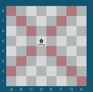 Echecs & Stratégie : le déplacement du Fou