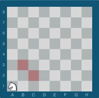 Echecs & Stratégie : placer le Cavalier au centre