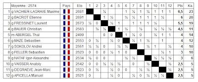Le classement du National A d'échecs