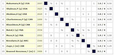 le classement du tournoi d'échecs de Montréal après 4 rondes