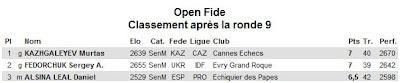 Le podium de l'Open Fide