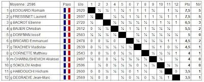 Echecs à Belfort : le classement après 10 rondes