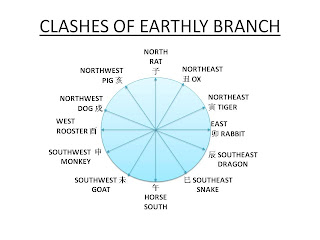 clashes of the earthly branch