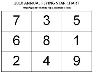 2010 flying star chart