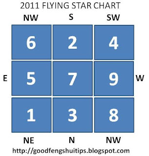 2011 rabbit year flying star chart