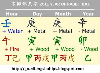 2011 rabbit year four pillar or bazi chart