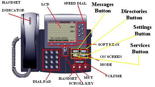 cisco voip phone 7960 g manual user guide wiki voip and fax tutorials rh voiptuts com cisco 7960 manual pdf cisco 7960 manual guide