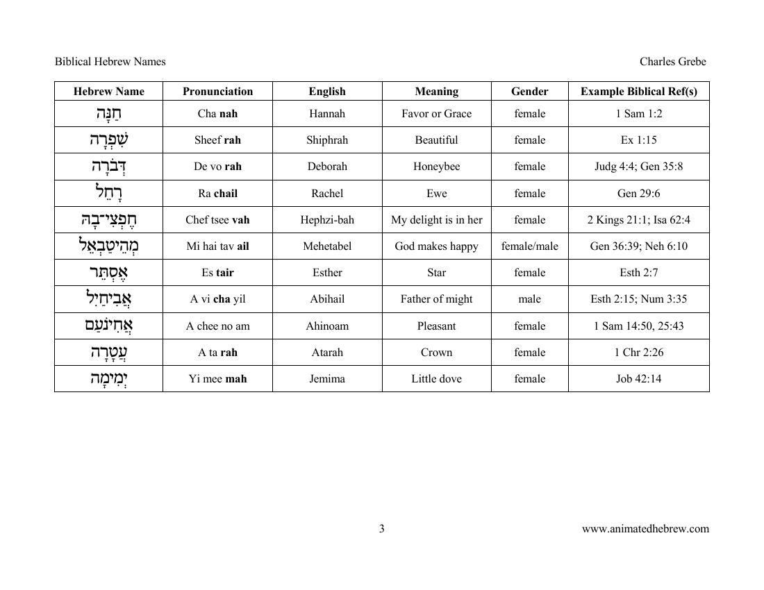 worksheet Hebrew Worksheets ebraica hebrew blog pentru studiul limbii ebraice numele biblice limba