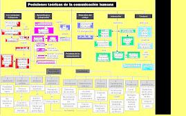 Niveles de comunicación según Gregory Bateson