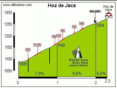 CUARTO Y ÚLTIMO PUERTO:HOZ DE JACA