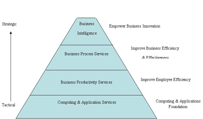 hierarchy of needs. The IT Hierarchy of Needs