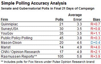Pollster comparison