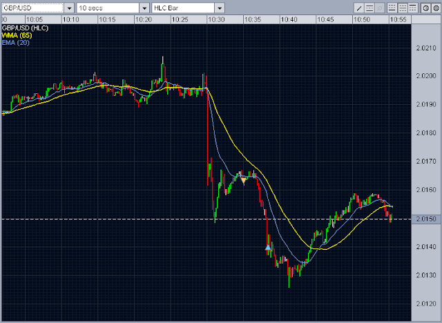 Forex intraday trading gbp/usd