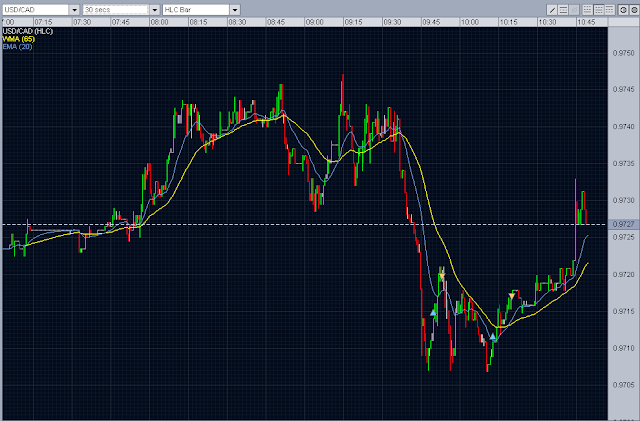 Forex Intraday Trading
