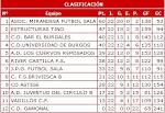 Clasificación Liga Provincial 2007/08