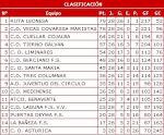 Clasificación Liga Nacional Juvenil 2007/08