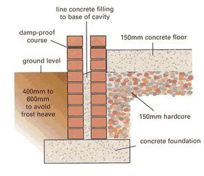 Building construction foundations for a conservatory for Foundations types