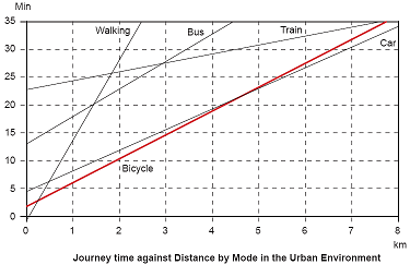 [traveltime-vs-distance-in-cities.PNG]