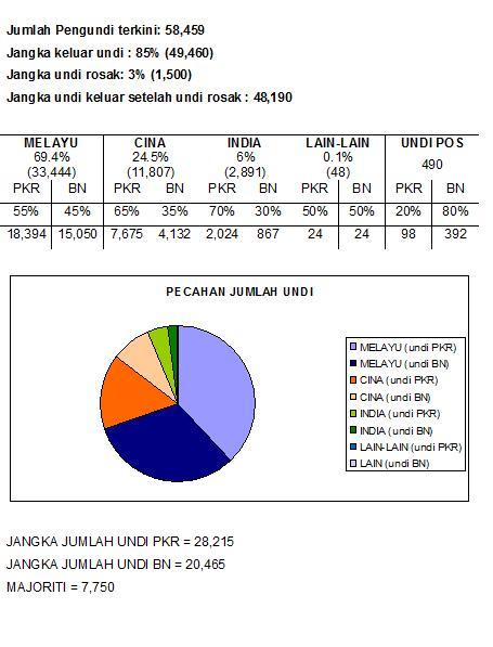 [Carta+Analisa+Pilihan+raya+P+Pauh.jpg]