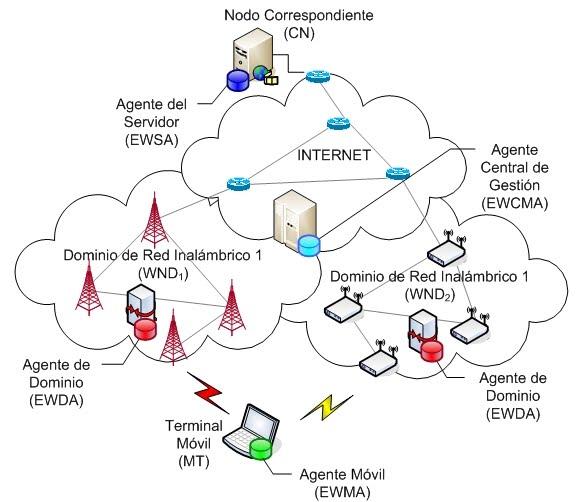 Historia de las redes de computadoras for Origen de las oficinas