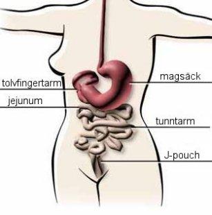 ont högt upp i magen gravid