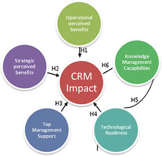 impact of crm in primark Impact of crm on customer retention topics: customer relationship management impact of crm in primark essay impact of crm systems on.