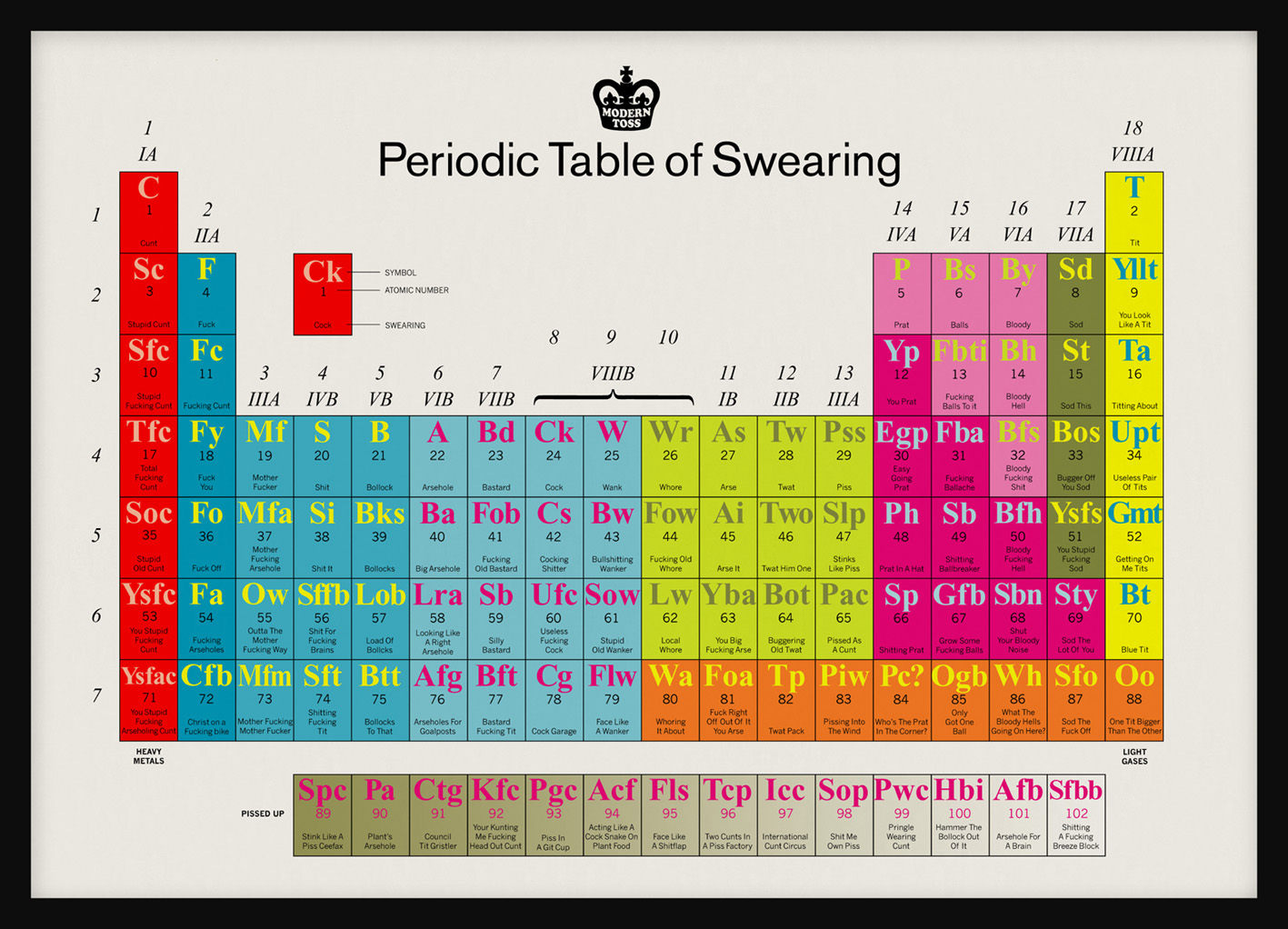 Welcome to trigger the periodic table of swearing the periodic table of swearing gamestrikefo Image collections