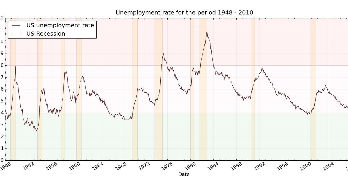 the text discuss unemployment rate as Text files news release tables (seas) unemployment rate labor force status: unemployment rate type of data: percent or rate us bureau of labor statistics.