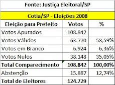 Participação dos Eleitores da Cidade de Cotia