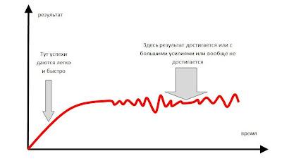 Кривая достижения успеха