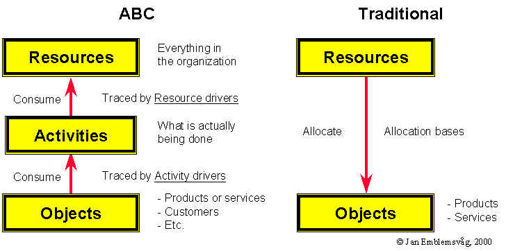 abc and traditional product costing methods essay