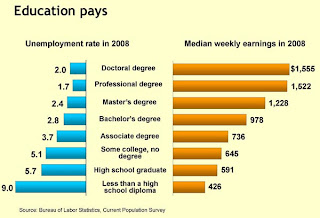 employment rates by educational attainment