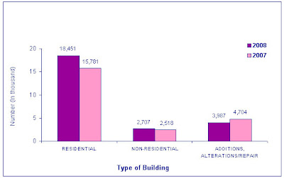 Number of Building Permit Applications in the Philippines